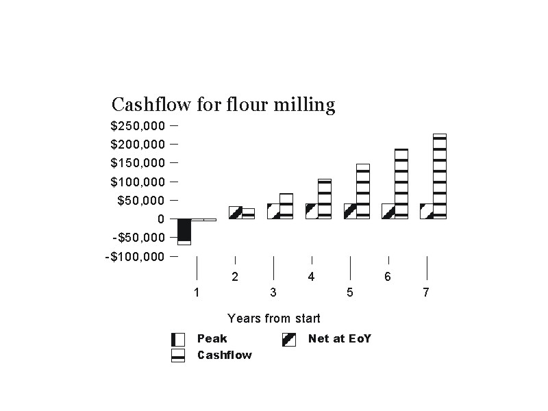 Cashflow for an investment in processing - an on-farm flour mill. Profit